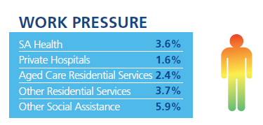 SA Health = 3.6%; Private hospitals = 1.6%; Aged care residential services = 2.4%; Other residential services = 3.7%; Other social assistance = 5.9%