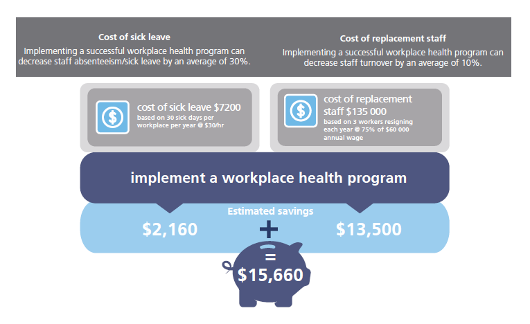 Graphic looking at the savings on sick leave and replacement staff that can be made by implementing a workplace health program
