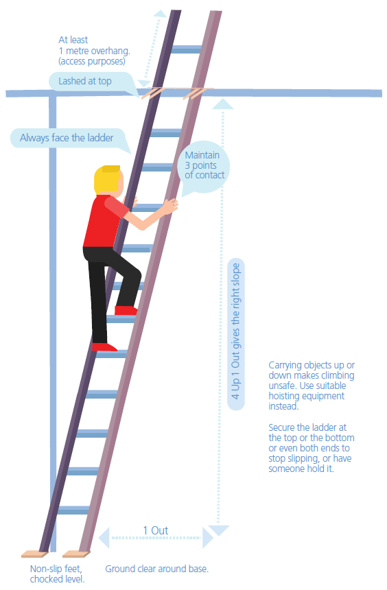 Instruction on how to position a ladder correctly