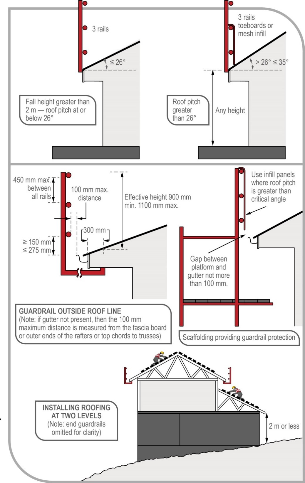 Guardrails should be used for roofing work above 2m from ground level.